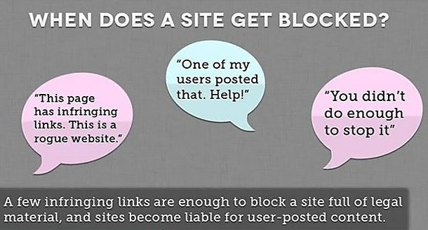 how a site gets blocked