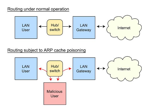 ARP spoofing man in the middle attack