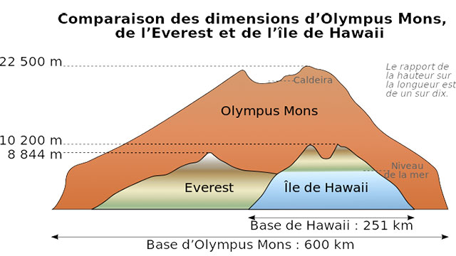 The highest mountain in the solar system, Olympus Mons, is on Mars.