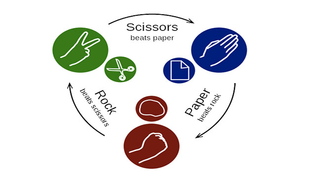 In the US, there is an official Rock Paper Scissors League