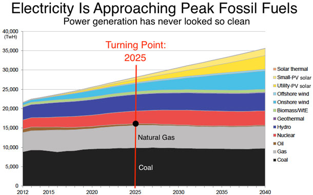 The World Nears Peak Fossil Fuels for Electricity