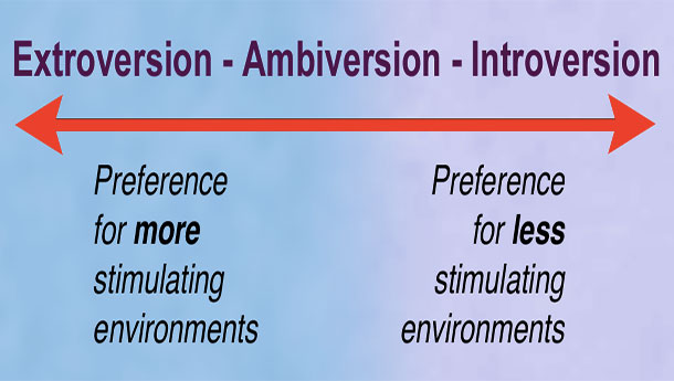 extroversion and introversion