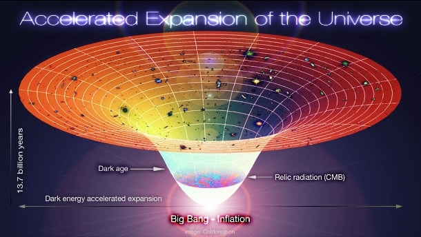 space expansion